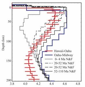 Скоростная модель поперечных волн по линии от Оаху до Гаваев под Гавайским поднятием