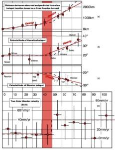 Временные изменения четырех кинематических, географических или динамических индикаторов движения горячих точек.