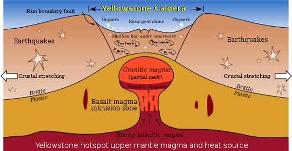 Схема Йеллоустоунской кальдеры