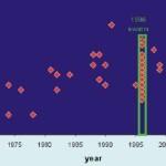 Сейсмические рои в 2001-2006 годахв районе вулкана Лоихи.