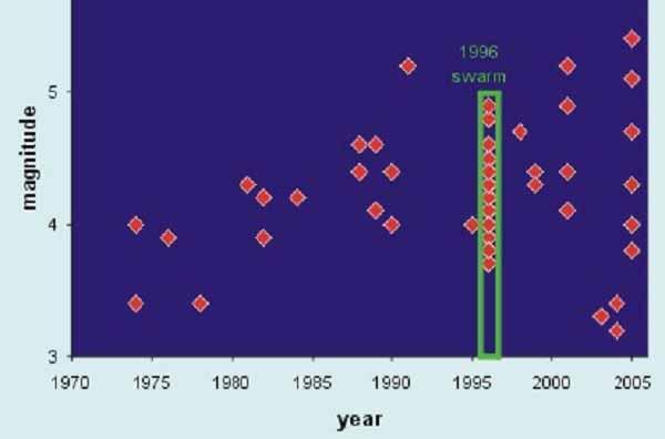 Схема распределения землетрясений, произошедших в районе Лоихи в 1975 - 2005 гг.
