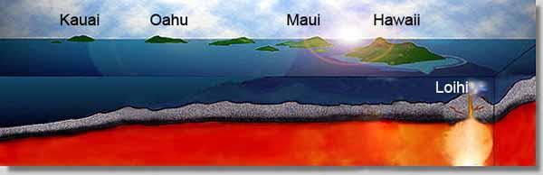 Loihi Volcano (Seamount). Hawaii.
