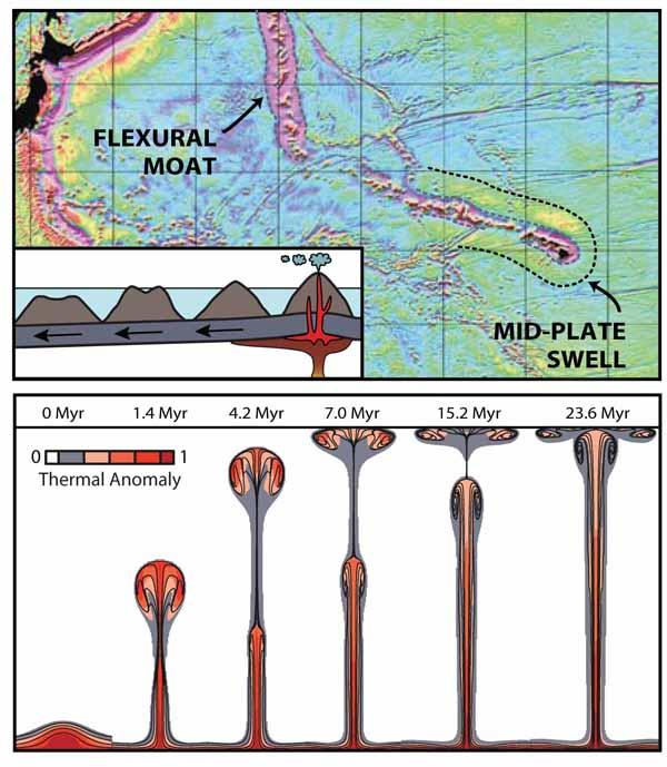 Гавае – Императорский след горячей точки – пример классической модели мантийного плюма, объясняющей формирование внутриплитной подводной горы.