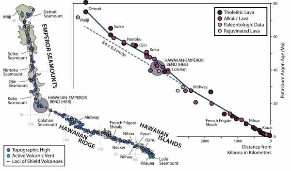 Линейная Гавайская возрастная прогрессия.