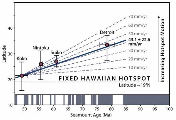 Движение Гавайской горячей точки проявляется в палеомагнитных данных