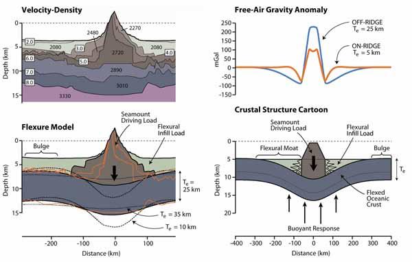 Типичные скорости (в км/сек) и плотности (в кг/м3) Атлантической океанической коры в районе Канарских островов.